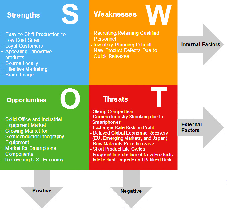 Swot Analysis  Canon Inc